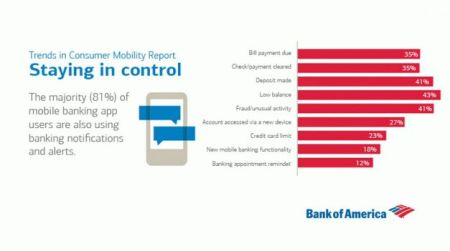 Bank of America - Mobile Banking Study 2015